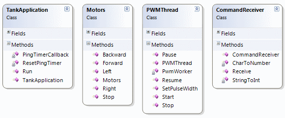 Class diagram for Vehicle firmware 580x240